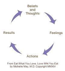 Beliefs Actions